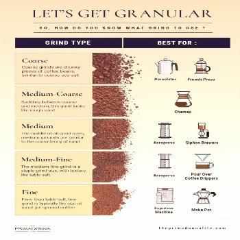 Coffee Grind Size: Why Size Matters